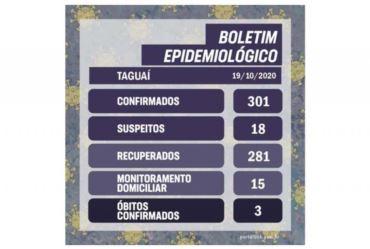 Taguaí ultrapassa 300 casos de covid-19