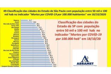 Estudos mostram que Avaré é a segunda cidade do estado com menos mortes por covid-19