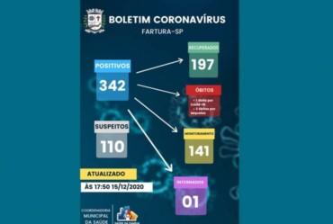 Fartura registra 31 casos novos de covid em 24 horas