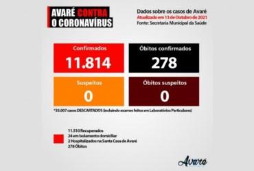Avaré segue diminuindo média de Covid-19