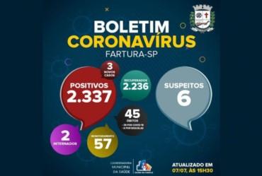 Números da Covid-19 em Fartura têm queda significativa