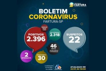 Fartura não registra casos de Covid-19 nas últimas 24 horas