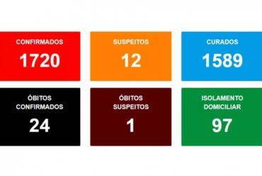 Ao todo Avaré já registra 24 mortes por covid-19 até dia 8 de janeiro