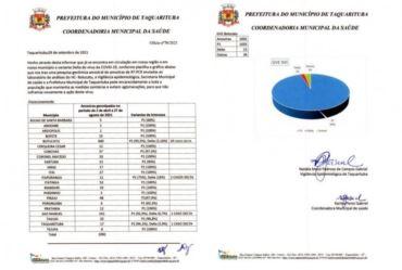 Prefeitura de Taquarituba confirma primeiro caso da variante Delta da Covid-19